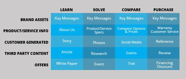 content strategy type