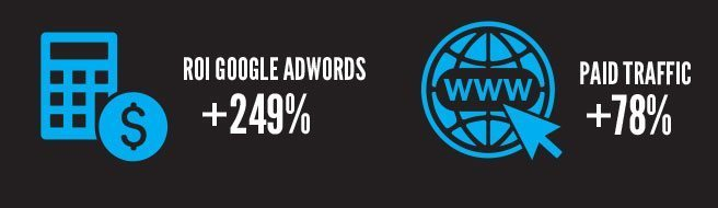 ROI Google AdWords