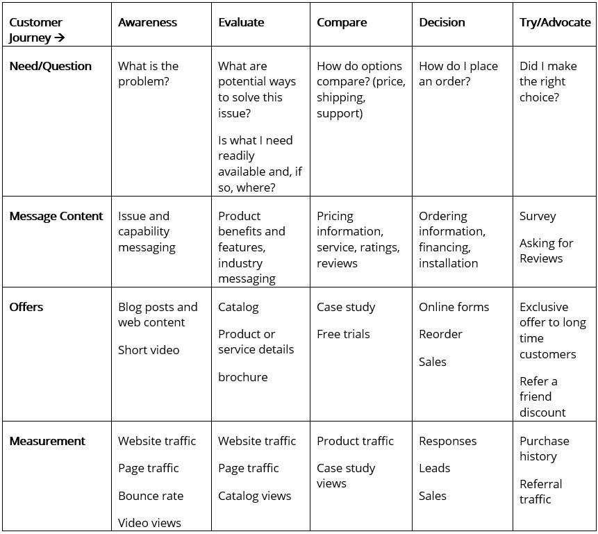 customer journey content development