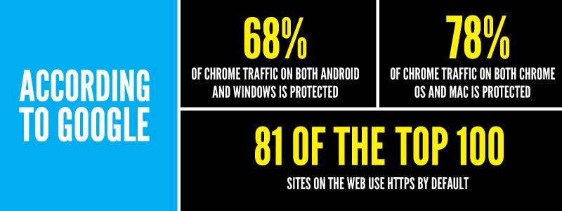 Strategy Google Traffic Statistics