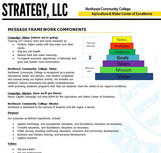 Nonprofit Message Framework