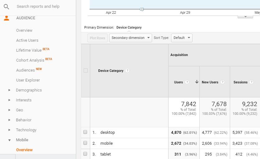 Google Analytics Web Traffic