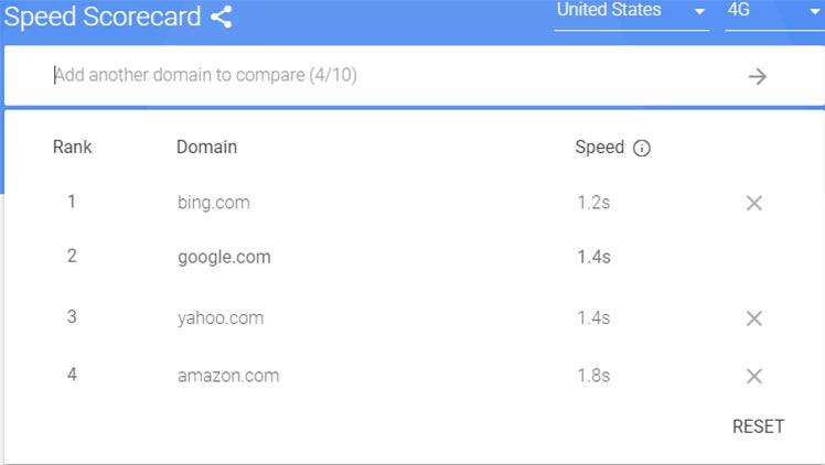 Google Speed Score Card