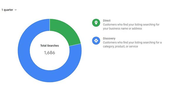 Google My Business Customer Search