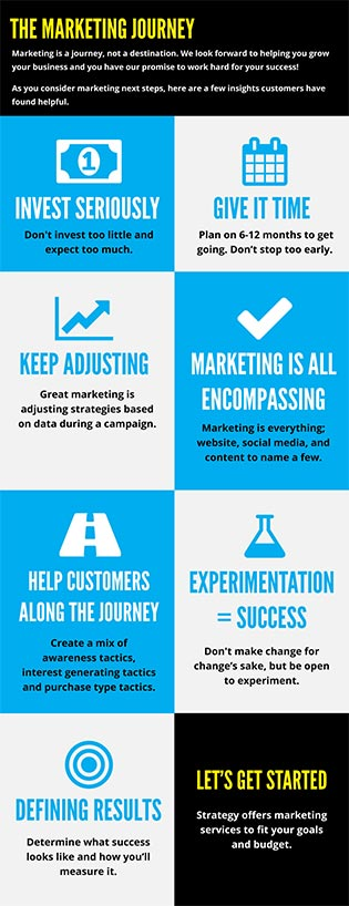 Marketing Journey Overview Infographic Thumbnail