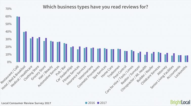 Google Reviews Business Types